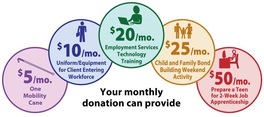 Your monthly donation can provide items for 5, 10, 20, 25 or 50 dollars per month.